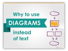 Presentation Slide Design Ideas Blog: Why Diagrams Instead of Text Slides