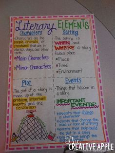 The Creative Apple: Literary Elements anchor chart and freebie so children can make notes add organization of events (cause/effect, problem/solution. Reading Lessons, Reading Strategies, Teaching Reading, Learning, Guided Reading, Ela Anchor Charts, Plot Anchor Chart, Fiction Anchor Chart, Third Grade Reading
