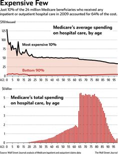 64% of Medicare expenses went to 10% of the beneficiaries...