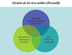 ... Modelo de los tres anillos (Renzulli). Niños superdotados. Chart, Model, Learning, Rings