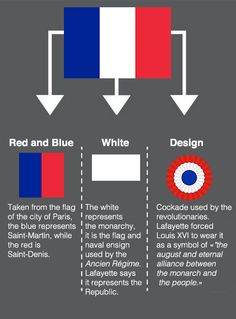 Meaning of flag of France