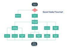 E-Commerce Flowchart | flow chart | Pinterest | Flowchart ...