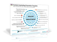 Content Marketing Promotion Strategy [Template] -- excellent ideas on how to promote your content...