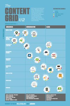 The Content Grid rough draft color 21 Inbound Marketing, Content Marketing, Internet Marketing, Online Marketing, Digital Marketing, Marketing Models, Marketing Information, Digital Strategy, Business Tips