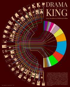 Drama is king : a genre breakdown of IMDB top 50 films