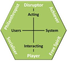 I mentioned that I was trying to simplify and improve my gamification user types. Version 2 is just that and… Los Angeles Film School, Game Mechanics, Business Innovation, Activity Games, Motivation, Educational Technology, Game Design, Games To Play, How To Apply