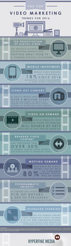 The Top Video Marketing Trends for 2016 - infographic Inbound Marketing, Marketing Digital, Marketing Mail, Marketing Website, Marketing Software, Mobile Marketing, Marketing Tools, Business Marketing, Marketing And Advertising