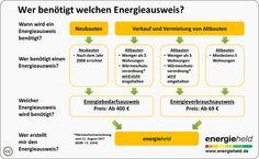 Im Überblick: Wer benötigt welchen Energieausweis? #energieeffizienz www.energieheld.de