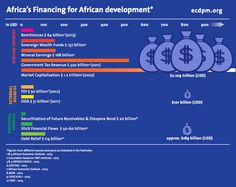 African Funds for financing African Development #FFD #FFDdebate