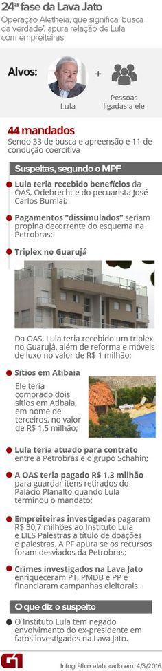 | 04.03.2016 | A 24ª fase da Operação Lava Jato investiga a relação do ex-presidente Luiz Inácio Lula da Silva e seus familiares com empreiteiras envolvidas no esquema de corrupção da Petrobras. O Ministério Público Federal (MPF) e a Polícia Federal (PF) encontraram indícios de que Lula recebeu vantagens indevidas, como um apartamento e reformas em imóveis, além de doações e pagamentos por palestras via Instituto Lula e a empresa LILS Palestras, que pertence ao ex-presidente.