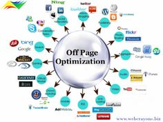 Check out the Off-Page #SEO activities by Web Crayons in Melbourne, Australia.