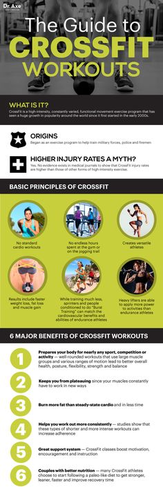 CrossFit Workouts: Benefits, Risks & How to Do Your Own - Dr. Axe
