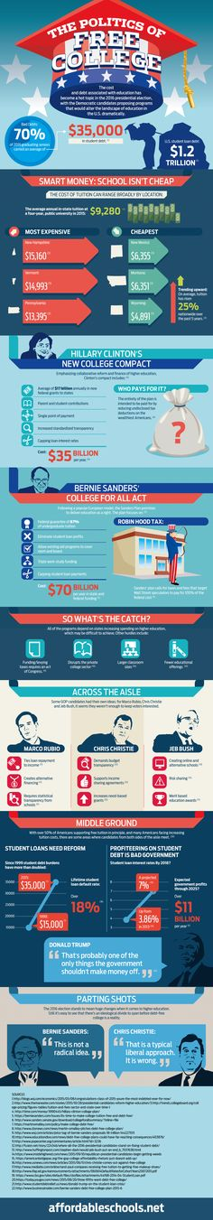 Share this infographic on your site! Source: AffordableSchools.net The Politics of Free College The cost and debt associated…