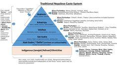 Nepali Caste System