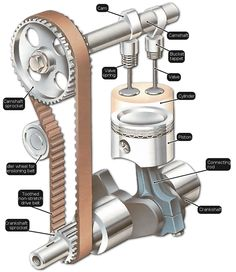 An explanation of how engine valves work, including the pushrods, tappets and the difference between OHV and OHC engines.