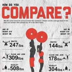 Ladies in Kg  Snatch: 65kg-66kg Clean and jerk: 80kg Deadlift: 183kg  #crossfit