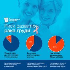 Ежегодно диагностируется примерно 1,4 миллиона новых случаев рака молочной железы. Рак молочной железы - наиболее частая форма злокачественных опухолей у женщин, составляющая около 20% от всех злокачественных опухолей. Прочитать подробнее можно здесь http://popular-genetic.livejournal.com/5286.html