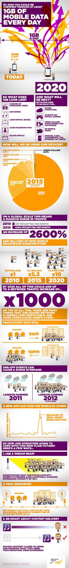"Infographic: ""By 2020 You Could be Chewing Through at Least 1 GB of Mobile Data Every Day.""  Start saving your money now."