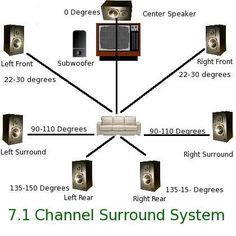 Best way to hook up surround sound speakers — 4