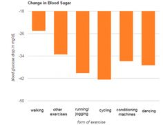 Glucose is the energy hot-spot for the body. The sugar amount from the blood is shown with the dimensions of glucose. People Who experience the effects of the disease have dimensions of sugar That's identified such as: #highbloodsugarsymptoms,highbloodsugarremedies,highbloodsugarlevels,highbloodsugarsymptomssigns High Blood Sugar Symptoms, Blood Sugar Diet, Lower Blood Sugar Naturally, Reduce Blood Sugar, Sugar Level Chart, How To Control Sugar, High Glucose, High Blood Sugar Levels, Health