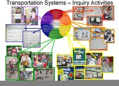 inquiry cycle kathy short