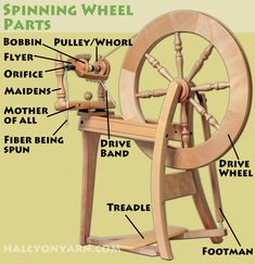 Choosing a spinning wheel for living history. Part 1 of this series helps you get started, and includes a primer on historic spinning wheels. Ashford Spinning Wheel, Diy Spinning Wheel, Spinning Wool, Hand Spinning, Spinning Wheels, Peg Loom, Drop Spindle, Kitty Wallpaper, Bead Loom Patterns