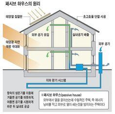 수동적인 하우스(Passive House), 그게 뭐지? Homestead House, Passive House, Homesteading, My House, Physics, Bar Chart, Floor Plans, Construction, Architecture