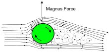 Magnus effect - Wikipedia, the free encyclopedia