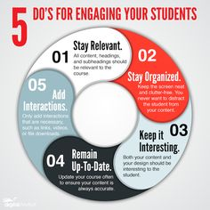 Engaging Students in eLearning Infographic - http://elearninginfographics.com/engaging-students-in-elearning-infographic/
