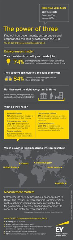 The EY G20 Entrepreneurship Barometer 2013: Find out how governments, entrepreneurs and corporations can spur growth across the G20. Click to download the full report and join the debate. #G20ey