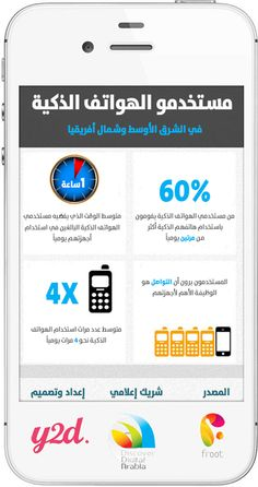 6 main types of digital media communications channels which every smart phones users in mena region fandeluxe Choice Image