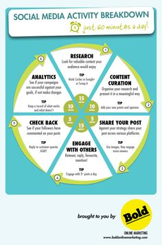 #Social Media Activity Breakdown