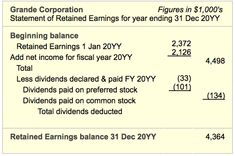 Statement Of Retained Earnings Defined Example Explained