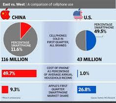 China Second Home for Apple