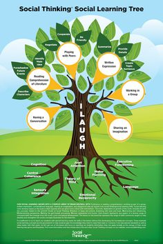 Grades 3-5 : Social Thinking® Social Learning Tree – Poster. Our Social Thinking Social Learning Tree poster visually explores the social learning process and is a reminder of how social skills start from a root system that is built upon social thinking and social problem solving: http://www.socialthinking.com/books-products/products-by-age-range/grades-3-5/social-thinking-social-learning-tree-poster-detail