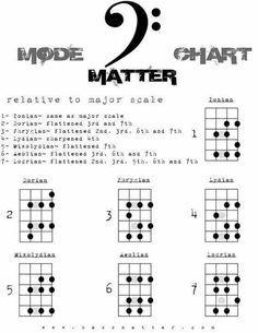 29 Best Bass Guitar Lessons For Beginners Bass Guitar Scales, Bass Guitar Notes, Bass Guitar Chords, Learn Bass Guitar, Bass Guitar Lessons, Guitar Chord Chart, Jazz Guitar, Guitar Tips, Guitar Pedals