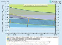Rooftop Solar Will Soon Be Cheaper Than Coal in the EU : Greentech Media