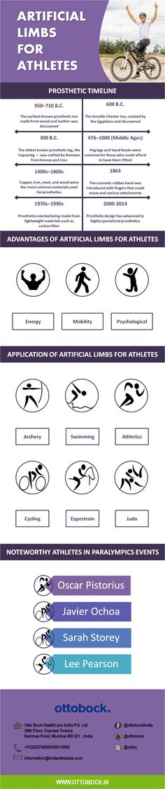 Evolution of prosthetic limbs has made it possible for athletes to be physically capable and involve in sports since ages. Some of the famous athletes are listed in this infographic.