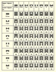 I CHING or Yi Jing :: Book Of Changes & Divinations :: The ...