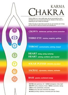 chakras and their meanings | Chakra Centres http://www.karma-living.com.au/SOY-CANDLE-IN-JAR-Chakra ...