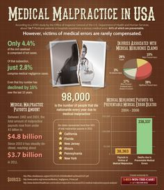 Fresh on IGM > Medical Negligence in US: Find some interesting data as far medical negligence that will spur you to better knowing and claiming your rights against faulty treatment from doctors or medical institutions.   > http://infographicsmania.com/medical-negligence-in-us/