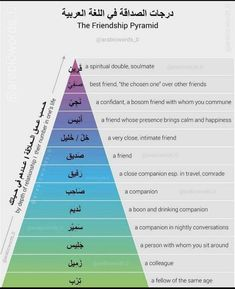 In Arabic every shade of friendship is discriped in a single word, same for shades of love\attraction