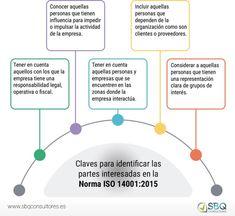 Claves para identificar las partes interesadas de la Norma ISO 14001:2015