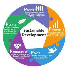 5 P's of Sustainable Development via UN Information Service