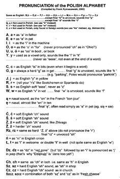 Pronunciation of the Polish alphabet