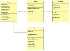 UML Class diagram for Library Management System. This diagram describes the structure of the system by showing the system's classes, their attributes, operations (or methods), and the relationships among objects. System Architecture Diagram, Software Architecture Design, Programming Patterns, State Diagram, Class Diagram, Data Modeling, Data Science, Nature Wallpaper, App Development