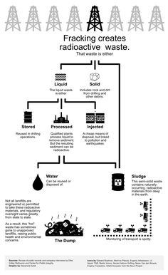 The energy that lights up, turns on, cools and heats our lives leaves a trail of waste. Natural gas is no exception. The waste from the gas drilling known Liquid Waste, Radiation Exposure, Gas Company, Solid Waste, Industrial, Business Technology, Hot Mess, Environmental Science, Oil And Gas
