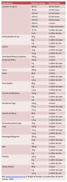 Medidas e Conversões | Receitas para máquina de fazer pão (MFP)