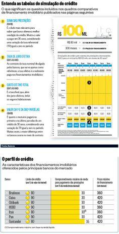 Entenda as tabelas de simulação de crédito imobiliário.