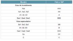 Escala de ratings de crédito